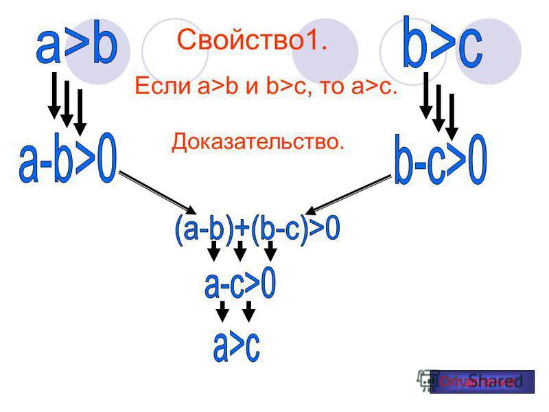 Свойство 1. Если a>b и b>c, то a>c. Доказательство. Оглавление