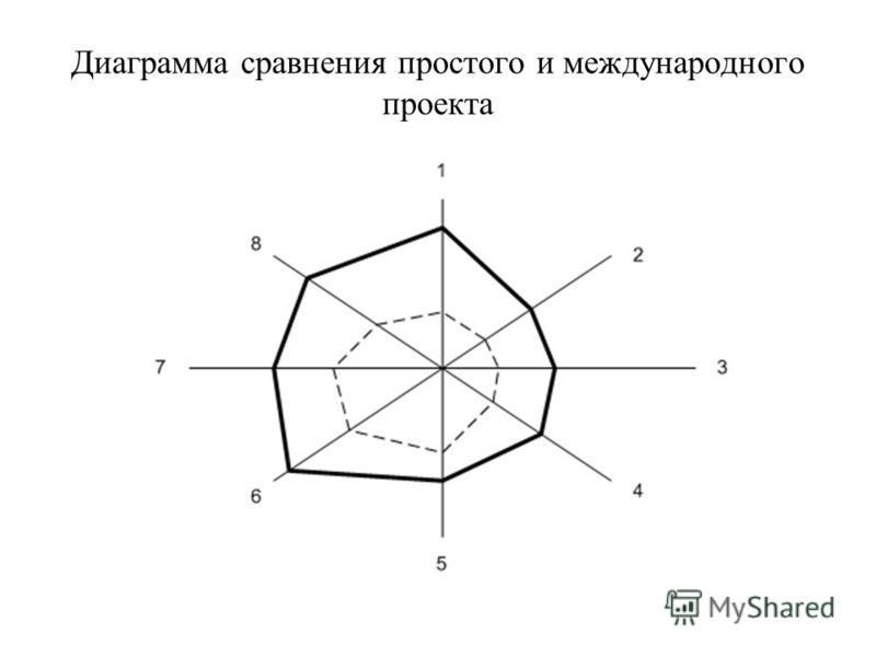 Диаграмма сравнения простого и международного проекта