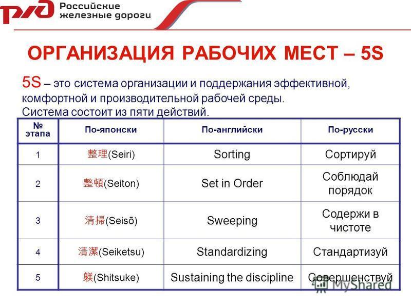5S – это система организации и поддержания эффективной, комфортной и производительной рабочей среды. Система состоит из пяти действий. этапа По-японски По-английски По-русски 1 (Seiri) Sorting Сортируй 2 (Seiton) Set in Order Соблюдай порядок 3 (Seis