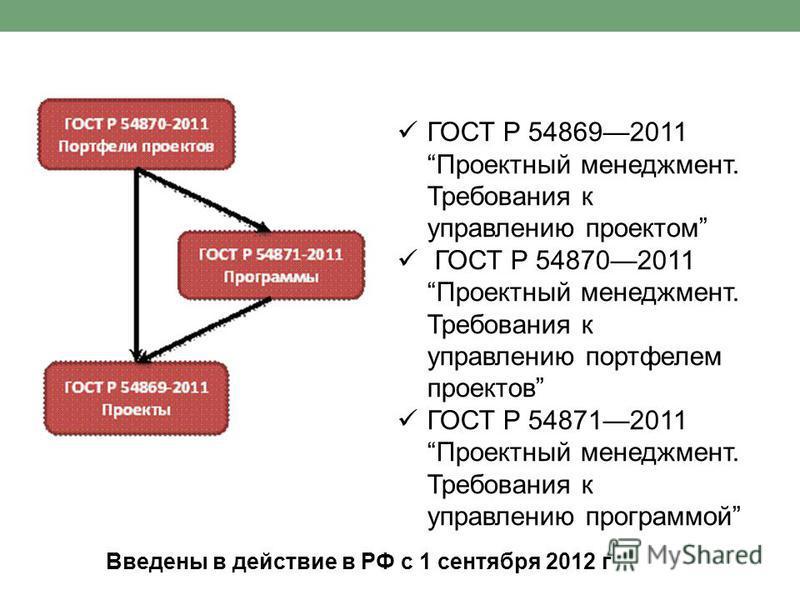 ГОСТ Р 548692011 Проектный менеджмент. Требования к управлению проектом ГОСТ Р 548702011 Проектный менеджмент. Требования к управлению портфелем проектов ГОСТ Р 548712011 Проектный менеджмент. Требования к управлению программой Введены в действие в Р