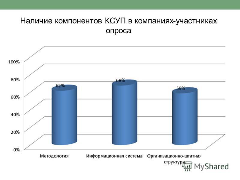 Наличие компонентов КСУП в компаниях-участниках опроса