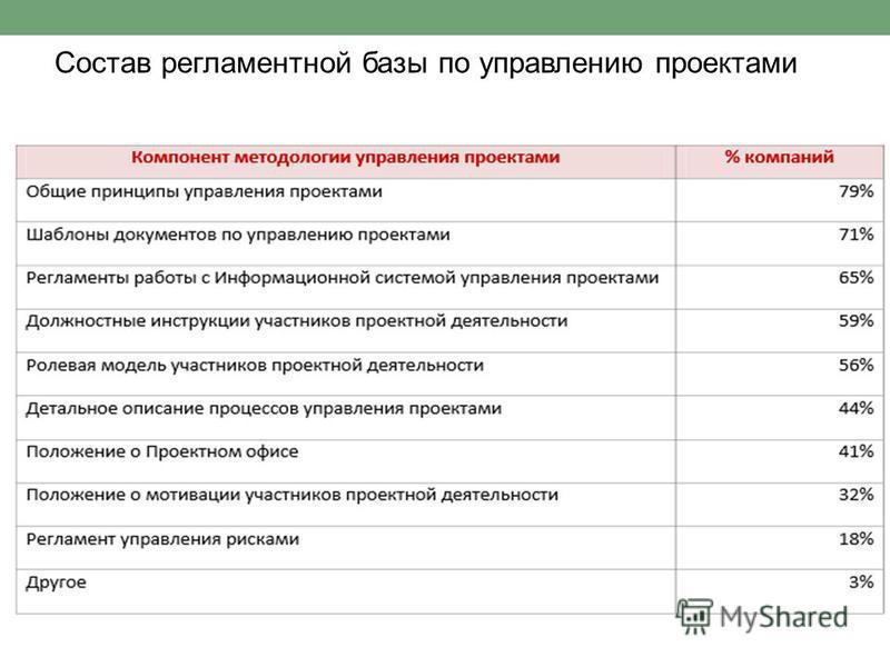 Состав регламентной базы по управлению проектами