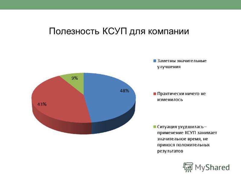 Полезность КСУП для компании