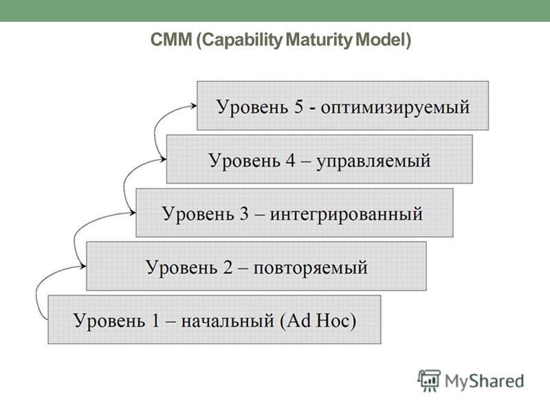 CMM (Capability Maturity Model)