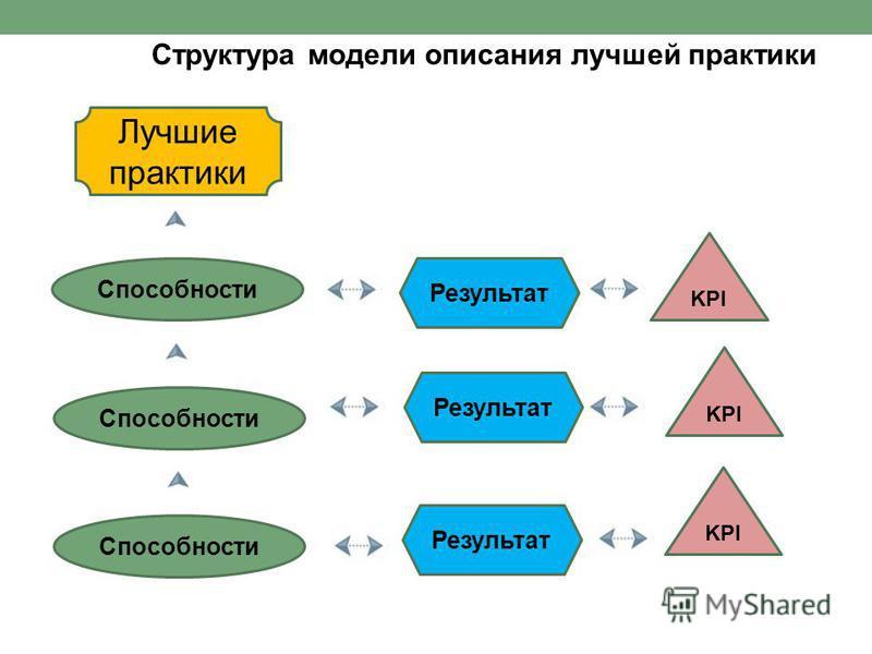 Структура модели описания лучшей практики Лучшие практики Способности Результат KPI Способности Результат KPI