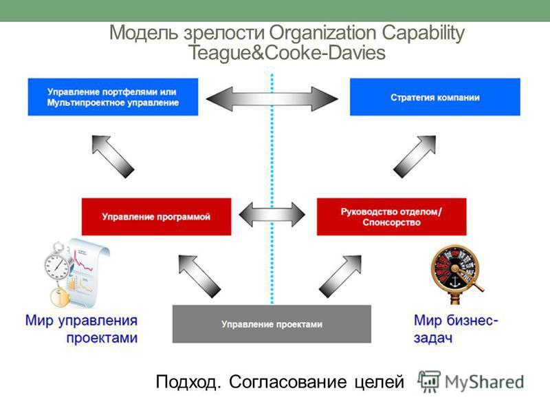 Модель зрелости Organization Сapability Teague&Cooke-Davies Подход. Согласование целей