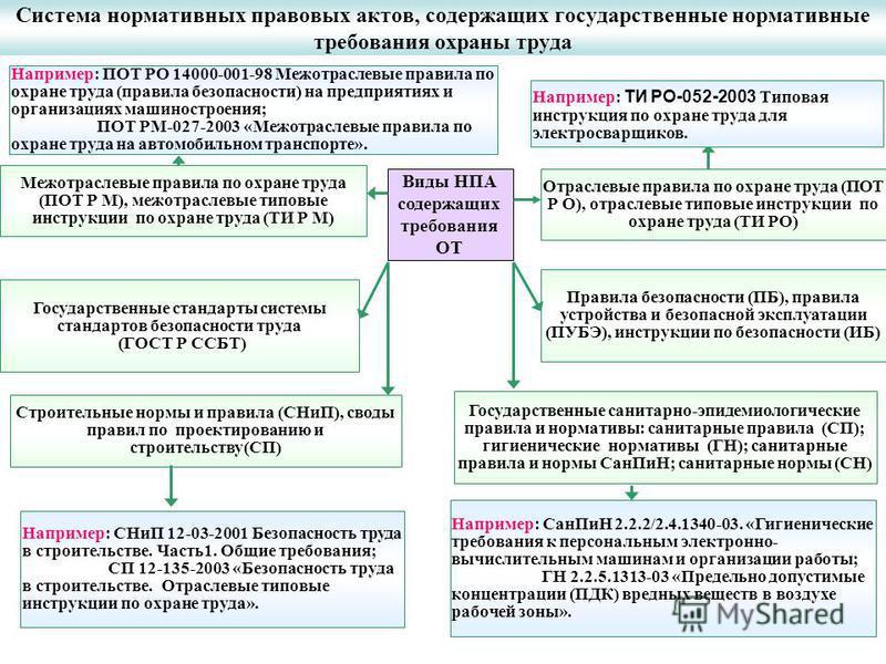 инструкция по охране труда при измерении ультрафиолетового излучения - фото 8