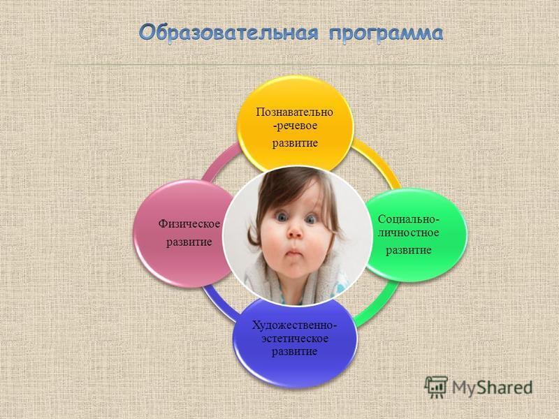 Познавательно -речевое развитие Социально- личностное развитие Художественно- эстетическое развитие Физическое развитие