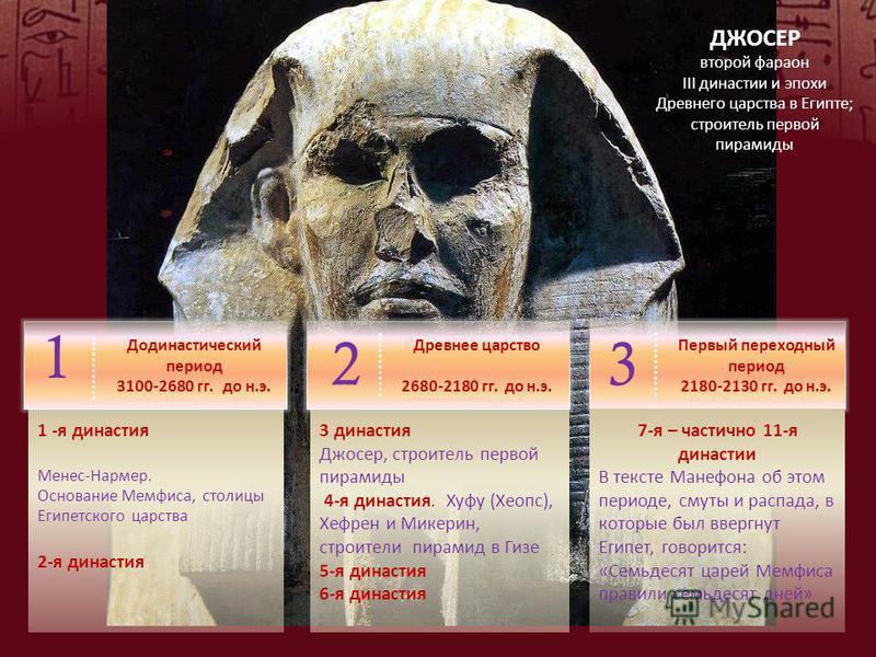 ДЖОСЕР второй фараон III династии и эпохи Древнего царства в Египте; строитель первой пирамиды 3 династия Джосер, строитель первой пирамиды 4-я династия. Хуфу (Хеопс), Хефрен и Микерин, строители пирамид в Гизе 5-я династия 6-я династия 1 -я династия