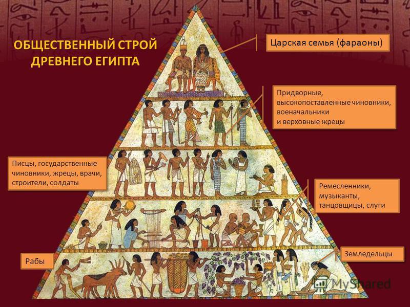 ОБЩЕСТВЕННЫЙ СТРОЙ ДРЕВНЕГО ЕГИПТА Царская семья (фараоны) Придворные, высокопоставленные чиновники, военачальники и верховные жрецы Придворные, высокопоставленные чиновники, военачальники и верховные жрецы Писцы, государственные чиновники, жрецы, вр