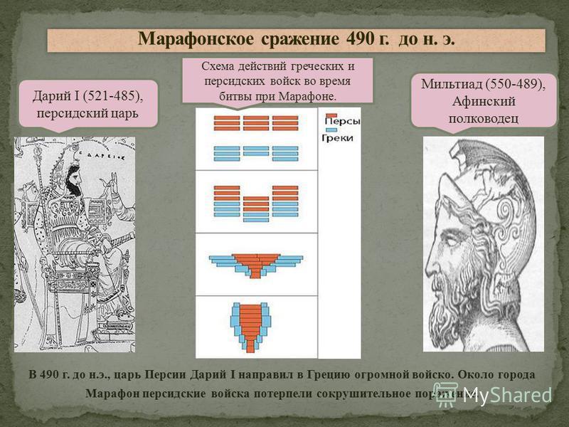 В 490 г. до н.э., царь Персии Дарий I направил в Грецию огромной войско. Около города Марафон персидские войска потерпели сокрушительное поражение. Дарий I (521-485), персидский царь Мильтиад (550-489), Афинский полководец Схема действий греческих и