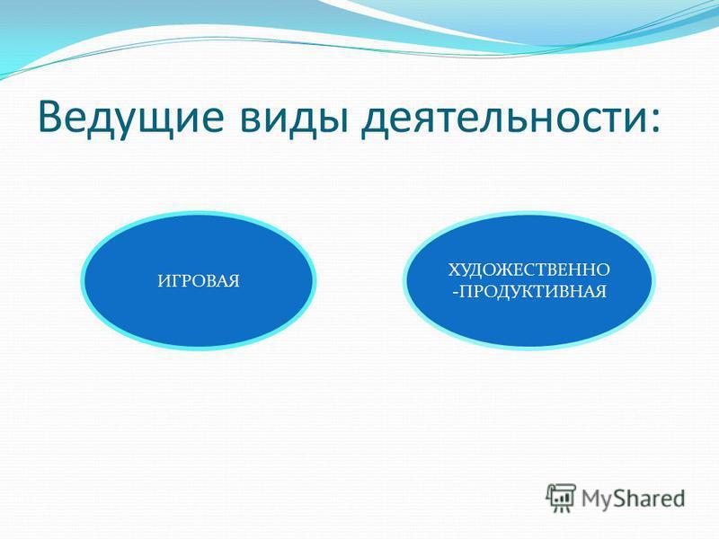Ведущие виды деятельности: ИГРОВАЯ ХУДОЖЕСТВЕННО -ПРОДУКТИВНАЯ