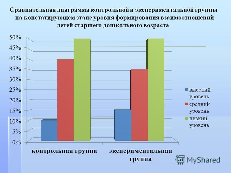 Сравнительная диаграмма контрольной и экспериментальной группы на констатирующем этапе уровня формирования взаимоотношений детей старшего дошкольного возраста