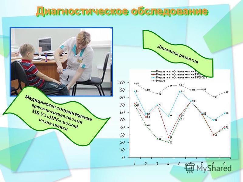 Диагностическое обследование Динамика развития Медицинское сопровождение врачами-специалистами МБ УЗ «ЦРБ» детской поликлиники