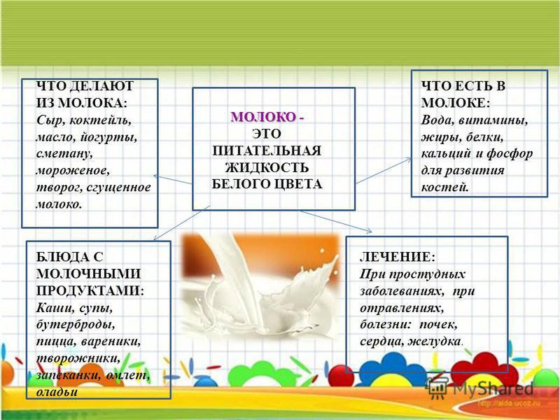 ЧТО ДЕЛАЮТ ИЗ МОЛОКА: Сыр, коктейль, масло, йогурты, сметану, мороженое, творог, сгущенное молоко. МОЛОКО - ЭТО ПИТАТЕЛЬНАЯ ЖИДКОСТЬ БЕЛОГО ЦВЕТА ЧТО ЕСТЬ В МОЛОКЕ: Вода, витамины, жиры, белки, кальций и фосфор для развития костей. ЛЕЧЕНИЕ: При прост