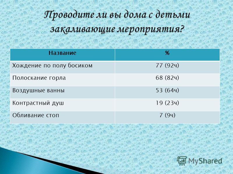 Название% Хождение по полу босиком 77 (92 ч) Полоскание горла 68 (82 ч) Воздушные ванны 53 (64 ч) Контрастный душ 19 (23 ч) Обливание стоп 7 (9 ч)
