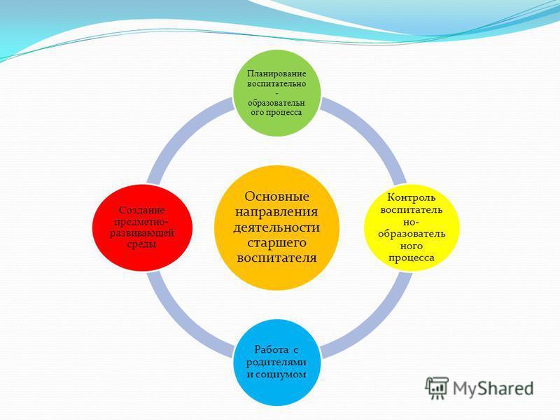 Основные направления деятельности старшего воспитателя Планирование воспитательно - образовательного процесса Контроль воспитатель но- образовательного процесса Работа с родителями и социумом Создание предметно- развивающей среды