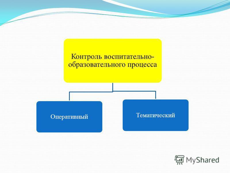 Контроль воспитательно- образовательного процесса Оперативный Тематический