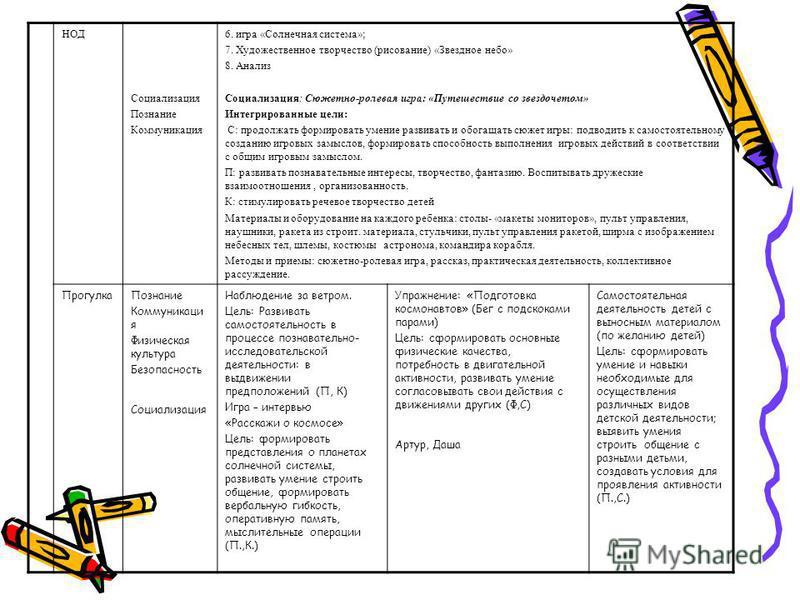 НОД Социализация Познание Коммуникация 6. игра «Солнечная система»; 7. Художественное творчество (рисование) «Звездное небо» 8. Анализ Социализация: Сюжетно-ролевая игра: «Путешествие со звездочетом» Интегрированные цели: С: продолжать формировать ум