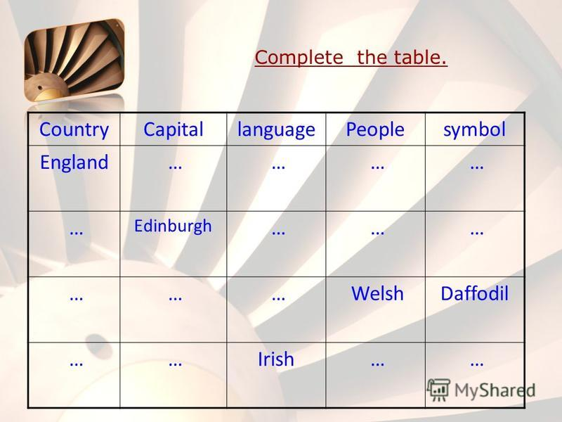Complete the table. CountryCapitallanguagePeoplesymbol England … … … … … Edinburgh … … … … … … WelshDaffodil … …Irish … …