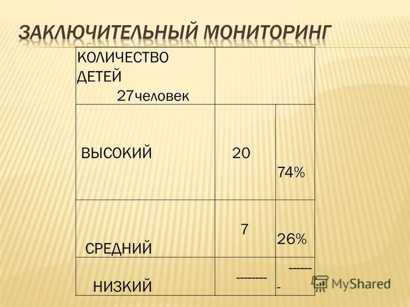 КОЛИЧЕСТВО ДЕТЕЙ 27 человек ВЫСОКИЙ 20 74% СРЕДНИЙ 7 26% НИЗКИЙ -------- ------ -