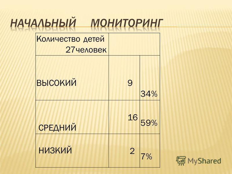 Количество детей 27 человек ВЫСОКИЙ 9 34% СРЕДНИЙ 16 59% НИЗКИЙ 2 7%
