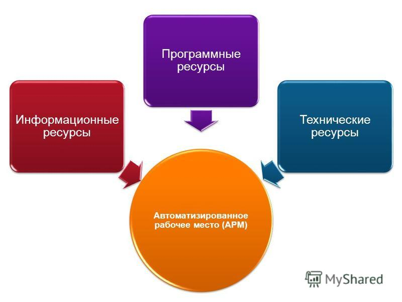 Автоматизированное рабочее место (АРМ) Информационные ресурсы Программные ресурсы Технические ресурсы