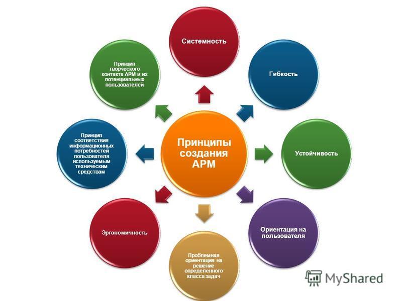 Принципы создания АРМ Системность Гибкость Устойчивость Ориентация на пользователя Проблемная ориентация на решение определенного класса задач Эргономичность Принцип соответствия информационных потребностей пользователя используемым техническим средс