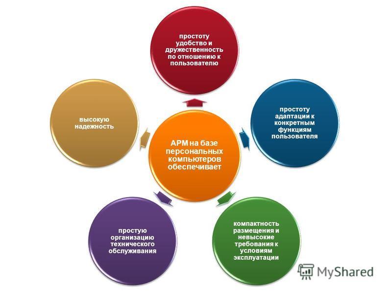 АРМ на базе персональных компьютеров обеспечивает простоту удобство и дружественность по отношению к пользователю простоту адаптации к конкретным функциям пользователя компактность размещения и невысокие требования к условиям эксплуатации простую орг