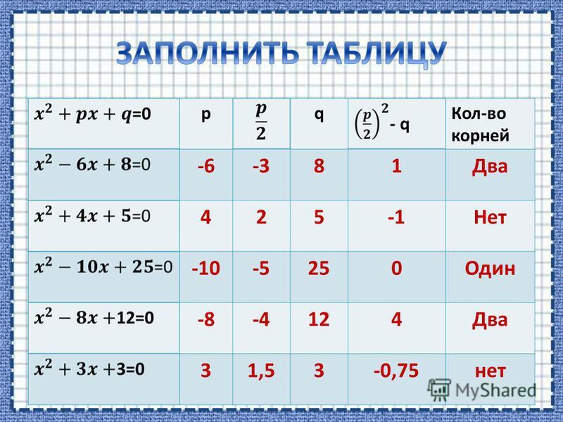 pqКол-во корней -6-381Два 425Нет -10-5250Один -8-4124Два 31,53-0,75нет