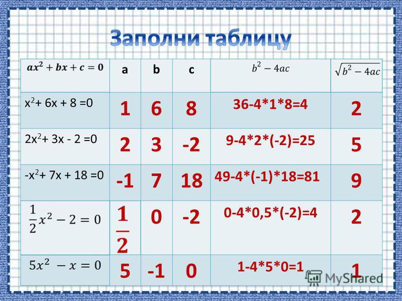 abс x 2 + 6x + 8 =0 168 36-4*1*8=4 2 2x 2 + 3x - 2 =0 23-2 9-4*2*(-2)=25 5 -x 2 + 7x + 18 =0 718 49-4*(-1)*18=81 9 0-2 0-4*0,5*(-2)=4 2 50 1-4*5*0=1 1