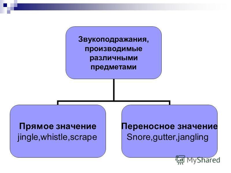 Звукоподражания, производимые различными предметами Прямое значение jingle,whistle,scrape Переносное значение Snore,gutter,jangling