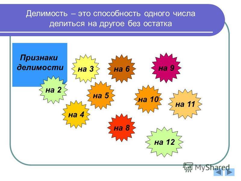 Делимость – это способность одного числа делиться на другое без остатка Признаки делимости на 2 на 3 на 4 на 5 на 6 на 8 на 9 на 10 на 11 на 12