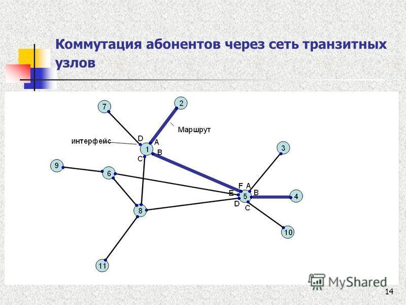 14 Коммутация абонентов через сеть транзитных узлов