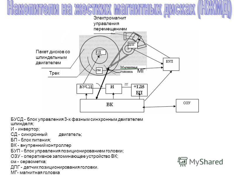 БУСД - блок управления 3-х фазным синхронным двигателем шпинделя; И - инвертор; СД - синхронный двигатель; БП - блок питания; ВК - внутренний контроллер БУП - блок управления позиционированием головки; ОЗУ - оперативное запоминающее устройство ВК; см