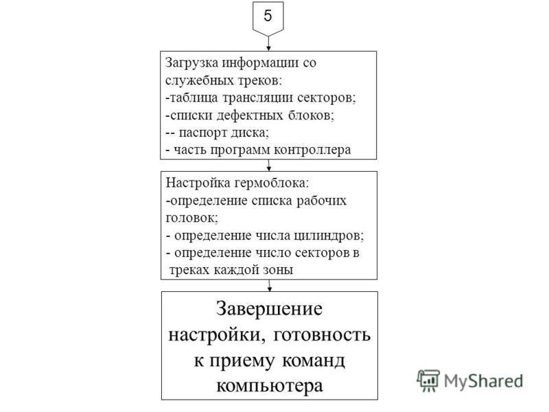 Загрузка информации со служебных треков: -таблица трансляции секторов; -списки дефектных блоков; -- паспорт диска; - часть программ контроллера Настройка гермоблока: -определение списка рабочих головок; - определение числа цилиндров; - определение чи