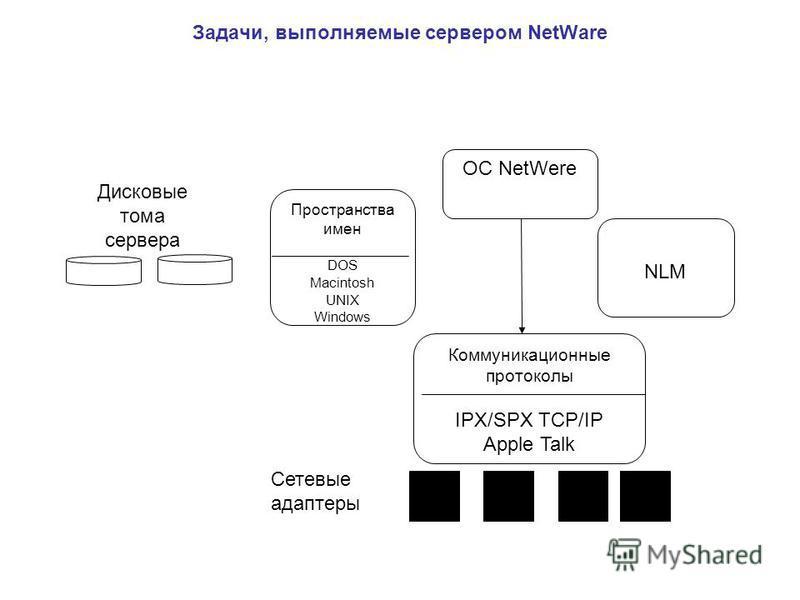 Задачи, выполняемые сервером NetWare ОС NetWere Пространства имен DOS Macintosh UNIX Windows NLM Коммуникационные протоколы IPX/SPX TCP/IP Apple Talk Сетевые адаптеры Дисковые тома сервера
