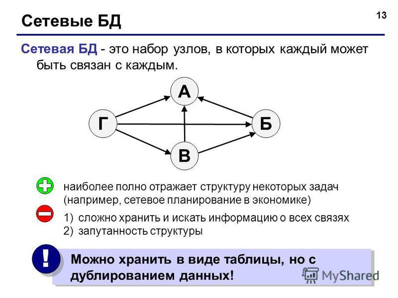 13 Сетевые БД Сетевая БД - это набор узлов, в которых каждый может быть связан с каждым. БГ А В наиболее полно отражает структуру некоторых задач (например, сетевое планирование в экономике) 1)сложно хранить и искать информацию о всех связях 2)запута