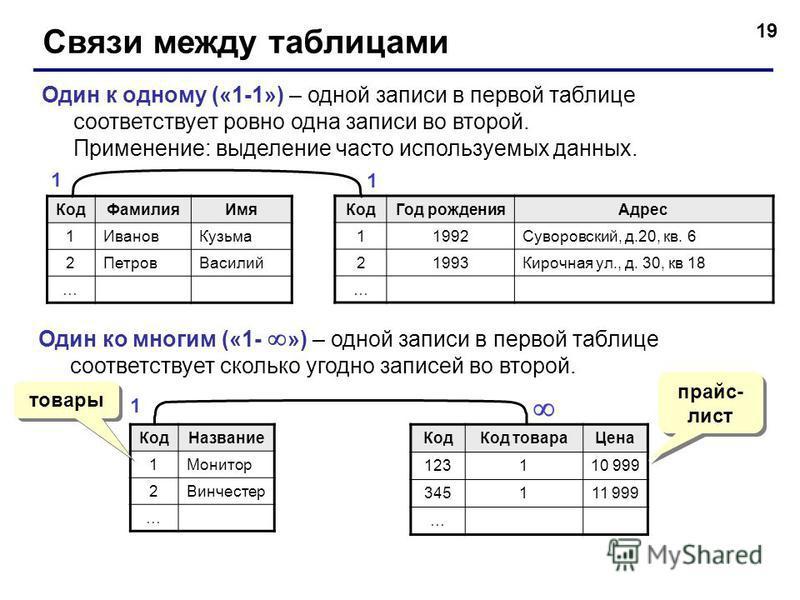 19 Связи между таблицами Один к одному («1-1») – одной записи в первой таблице соответствует ровно одна записи во второй. Применение: выделение часто используемых данных. Код Фамилия Имя 1Иванов Кузьма 2Петров Василий … Код Год рождения Адрес 11992Су
