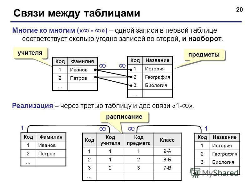 20 Связи между таблицами Многие ко многим (« - ») – одной записи в первой таблице соответствует сколько угодно записей во второй, и наоборот. Код Фамилия 1Иванов 2Петров … Код Название 1История 2География 3Биология … Реализация – через третью таблицу