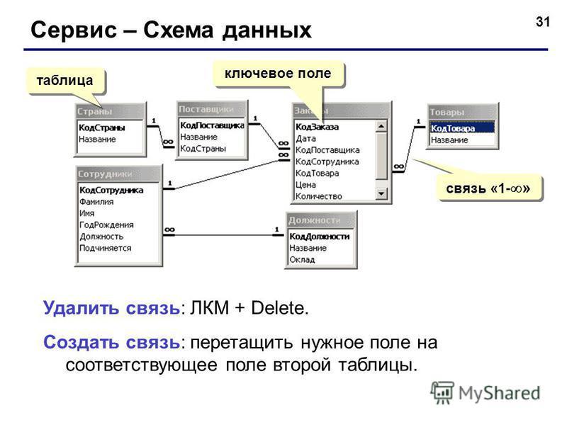 31 Сервис – Схема данных таблица ключевое поле связь «1- » Удалить связь: ЛКМ + Delete. Создать связь: перетащить нужное поле на соответствующее поле второй таблицы.