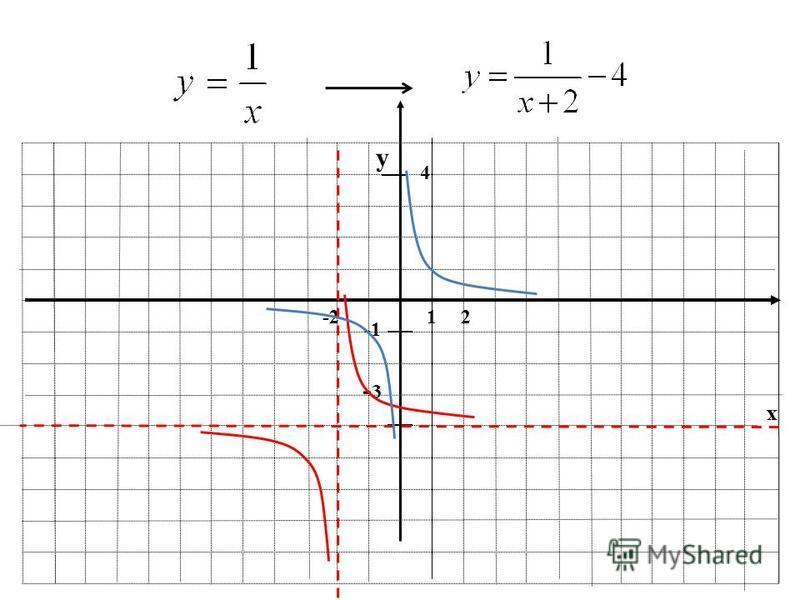 1) Постройте в одной системе координат графики функций: 21.2. и 2) 21.4. а) и 3) 21.5