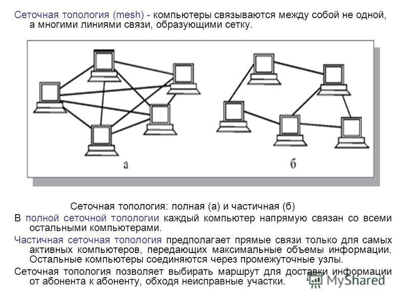 Сеточная топология (mesh) - компьютеры связываются между собой не одной, а многими линиями связи, образующими сетку. Сеточная топология: полная (а) и частичная (б) В полной сеточной топологии каждый компьютер напрямую связан со всеми остальными компь