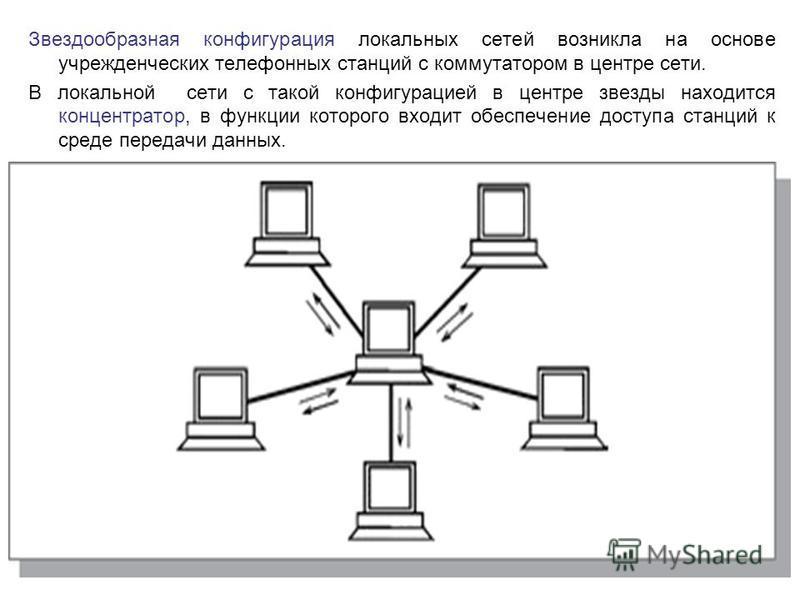 Звездообразная конфигурация локальных сетей возникла на основе учрежденческих телефонных станций с коммутатором в центре сети. В локальной сети с такой конфигурацией в центре звезды находится концентратор, в функции которого входит обеспечение доступ