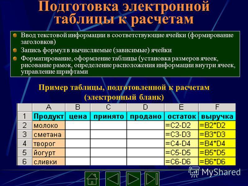 Подготовка электронной таблицы к расчетам Ввод текстовой информации в соответствующие ячейки (формирование заголовков) Запись формул в вычисляемые (зависимые) ячейки Форматирование, оформление таблицы (установка размеров ячеек, рисование рамок, опред