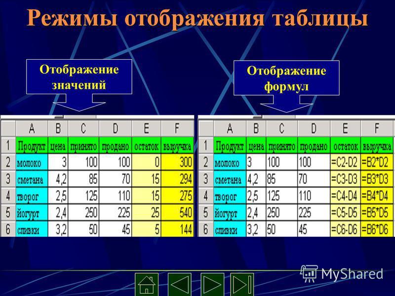 Режимы отображения таблицы Отображение значений Отображение формул