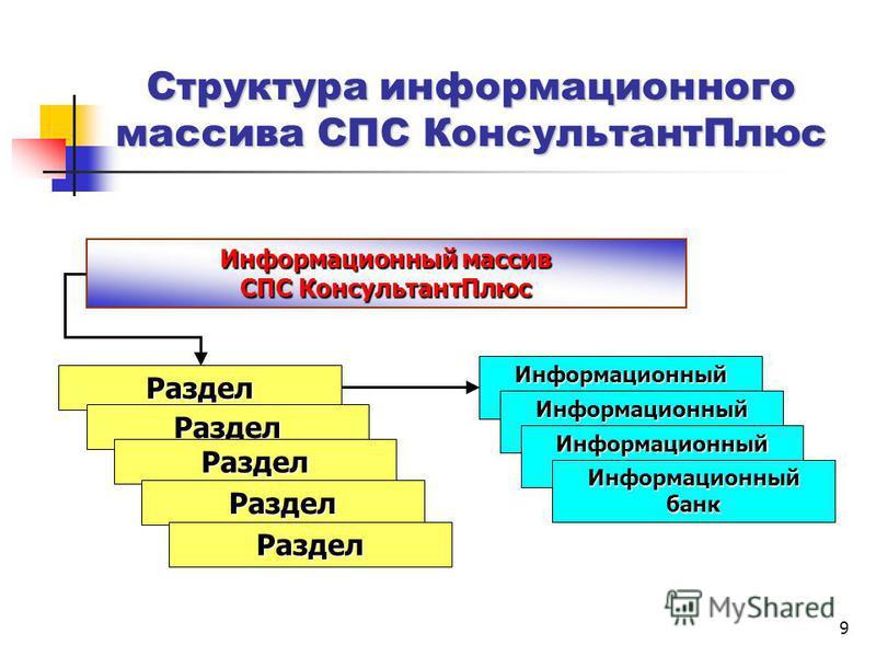 9 Структура информационного массива СПС Консультант Плюс Информационный массив СПС Консультант Плюс Раздел Раздел Раздел Раздел Раздел Информационный банк