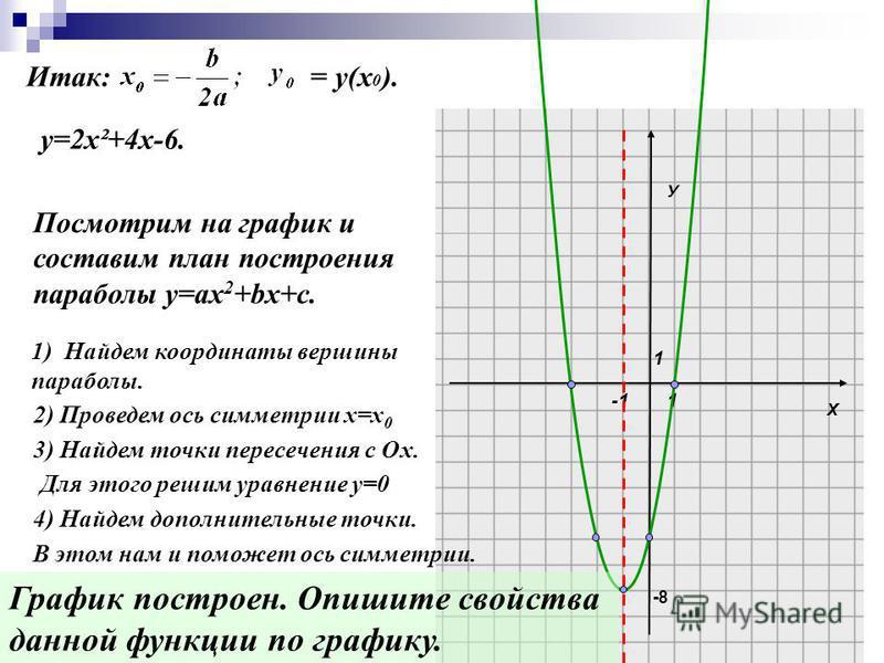 Итак: = у(х 0 ). Х У 1 1 Посмотрим на график и составим план построения параболы у=ах 2 +bх+с. 1)Найдем координаты вершины параболы. 2) Проведем ось симметрии х=х 0 3) Найдем точки пересечения с Ох. Для этого решим уравнение у=0 4) Найдем дополнитель