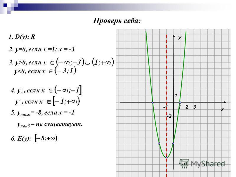 Х У 1 1 -2 23 1. D(y): R 2. у=0, если х =1; х = -3 3. у>0, если х 4. у, если х у, если х 5. у наим = -8, если х = -1 у наиб – не существует. 6. Е(y): Проверь себя: у<0, если х