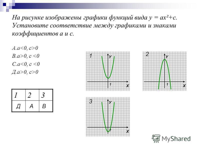 На рисунке изображены графики функций вида у = ах²+с. Установите соответствие между графиками и знаками коэффициентов а и с. А.а 0 В.а>0, с <0 С.а<0, с <0 Д.а>0, с>0 Х У 1 Х У 1 Х У 1 123 1 2 3 Д АВ
